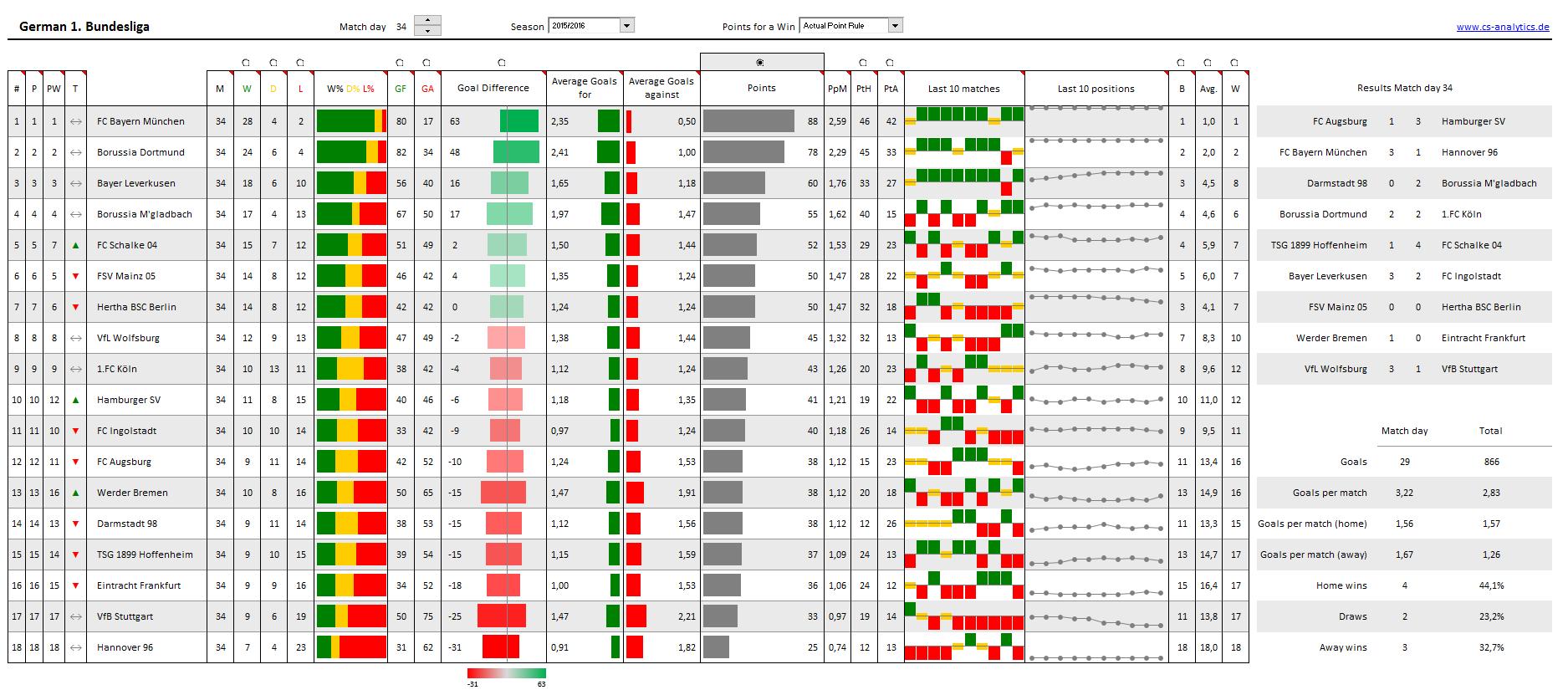 Sportwetten excel tabelle download